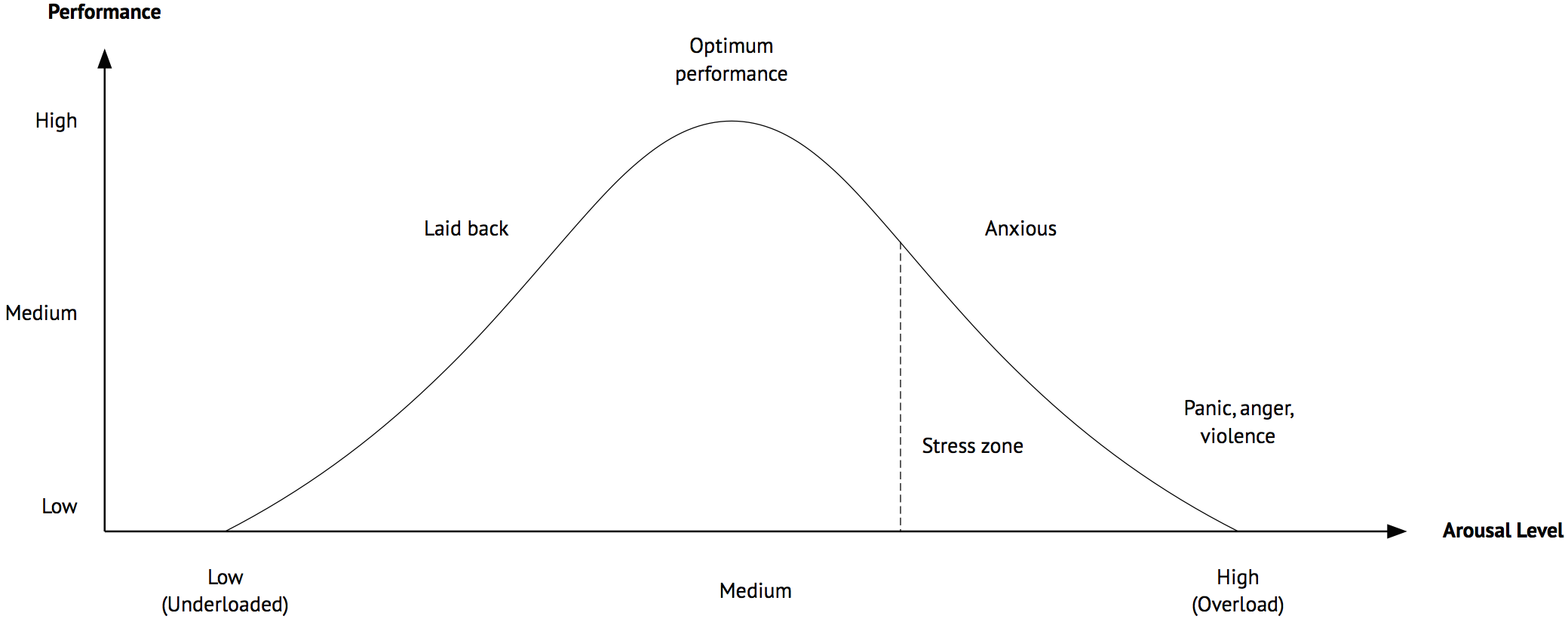 Increase Business Performance - Performance Arousal Curve